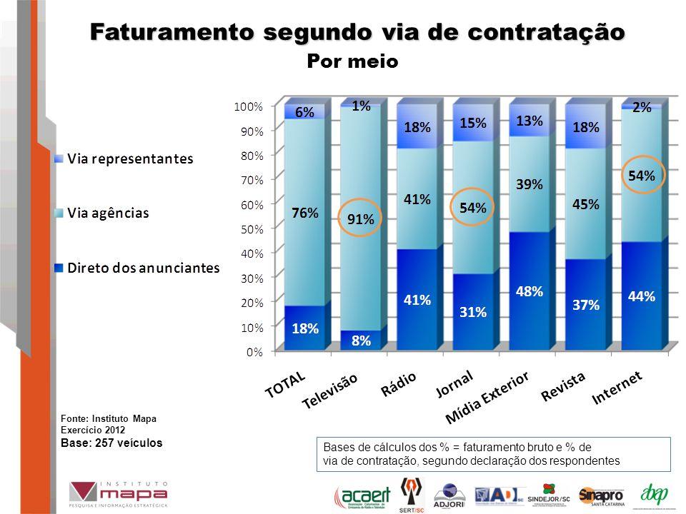 Faturamento segundo via de contratação Por meio Bases de cálculos dos % = faturamento bruto e % de via de contratação, segundo declaração dos respondentes Fonte: Instituto Mapa Exercício 2012 Base: 257 veículos