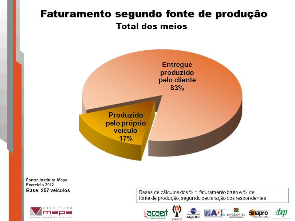 Total dos meios Faturamento segundo fonte de produção Bases de cálculos dos % = faturamento bruto e % de fonte de produção, segundo declaração dos respondentes Fonte: Instituto Mapa Exercício 2012 Base: 257 veículos