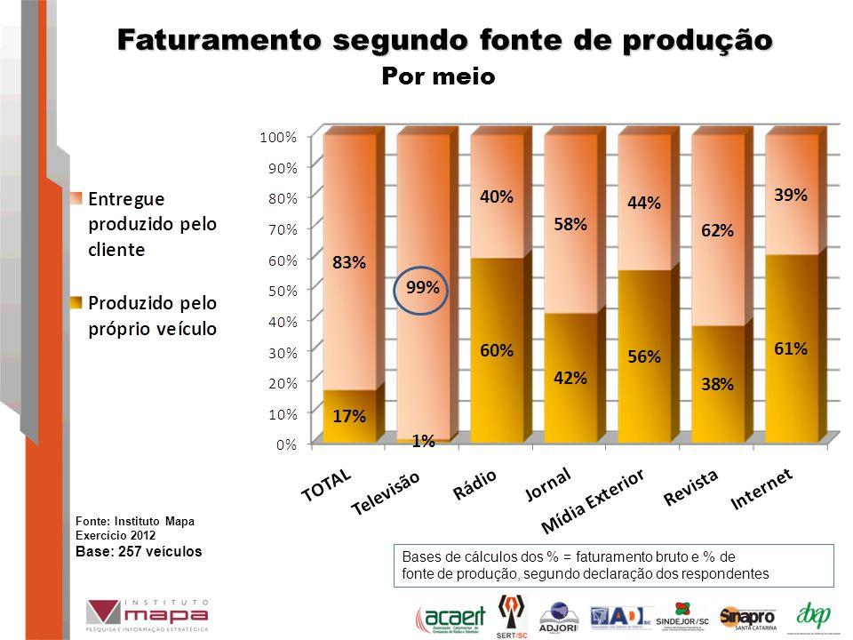 Faturamento segundo fonte de produção Por meio Bases de cálculos dos % = faturamento bruto e % de fonte de produção, segundo declaração dos respondentes Fonte: Instituto Mapa Exercício 2012 Base: 257 veículos