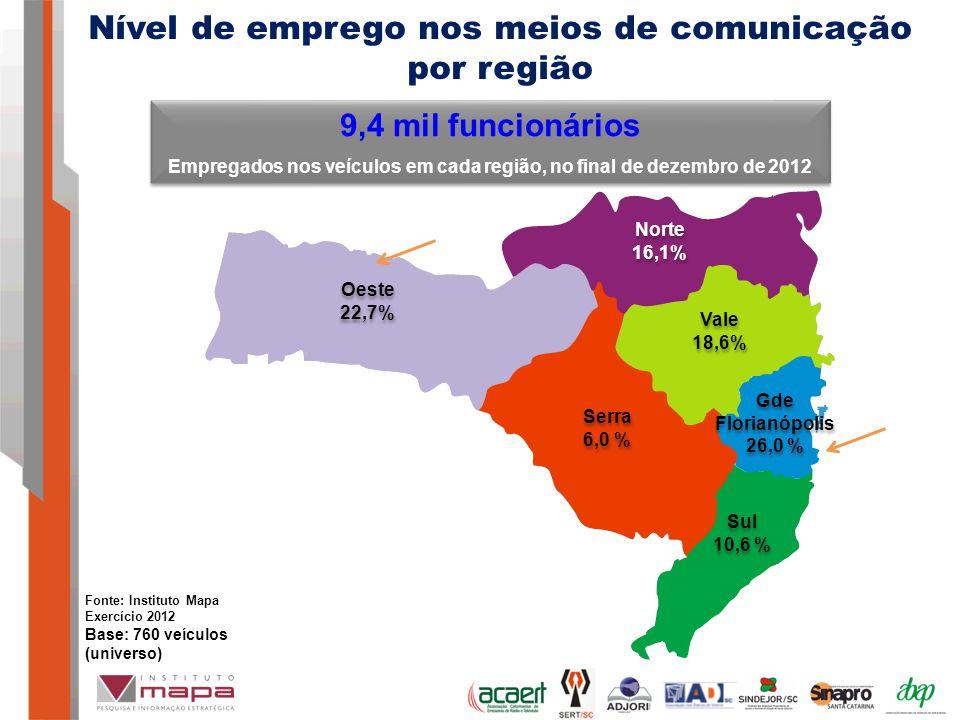 9,4 mil funcionários Empregados nos veículos em cada região, no final de dezembro de 2012 9,4 mil funcionários Empregados nos veículos em cada região, no final de dezembro de 2012 Nível de emprego nos meios de comunicação por região Oeste 22,7% Oeste 22,7% Norte 16,1% Norte 16,1% Vale 18,6% Vale 18,6% Sul 10,6 % Sul 10,6 % Gde Florianópolis 26,0 % Gde Florianópolis 26,0 % Serra 6,0 % Serra 6,0 % Fonte: Instituto Mapa Exercício 2012 Base: 760 veículos (universo)