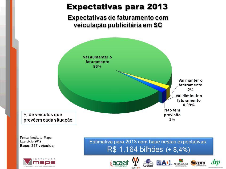 Expectativas para 2013 Expectativas de faturamento com veiculação publicitária em SC Estimativa para 2013 com base nestas expectativas: R$ 1,164 bilhões (+ 8,4%) Estimativa para 2013 com base nestas expectativas: R$ 1,164 bilhões (+ 8,4%) % de veículos que prevêem cada situação Fonte: Instituto Mapa Exercício 2012 Base: 257 veículos