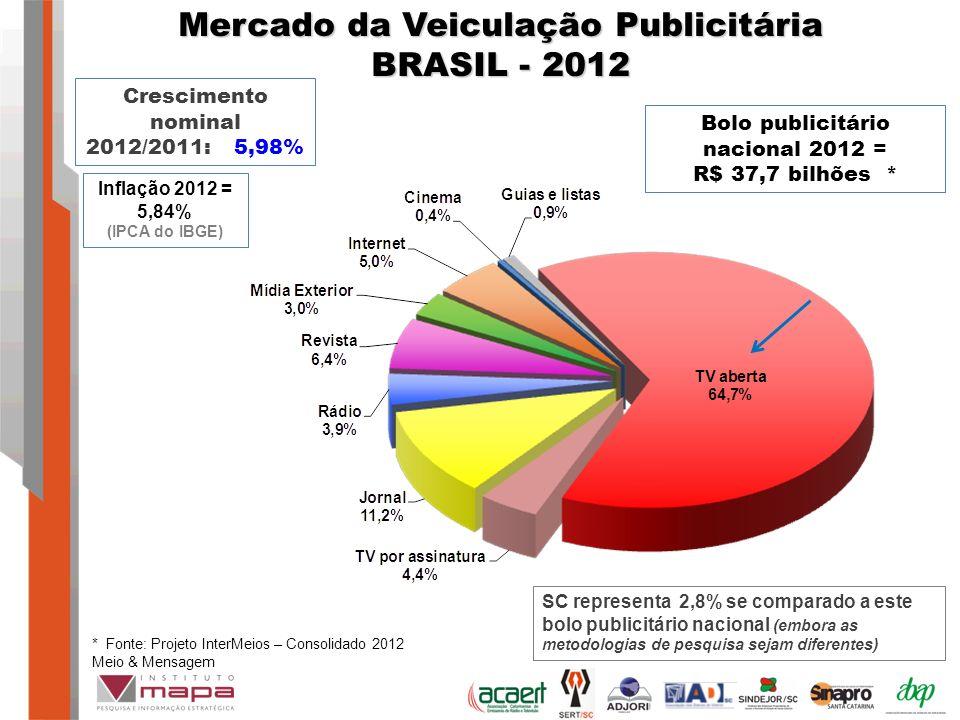 Bolo publicitário nacional 2012 = R$ 37,7 bilhões * Mercado da Veiculação Publicitária BRASIL - 2012 Crescimento nominal 2012/2011: 5,98% * Fonte: Projeto InterMeios – Consolidado 2012 Meio & Mensagem SC representa 2,8% se comparado a este bolo publicitário nacional (embora as metodologias de pesquisa sejam diferentes) Inflação 2012 = 5,84% (IPCA do IBGE)