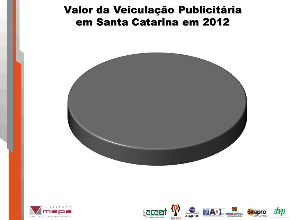 Valor da Veiculação Publicitária em Santa Catarina em 2012