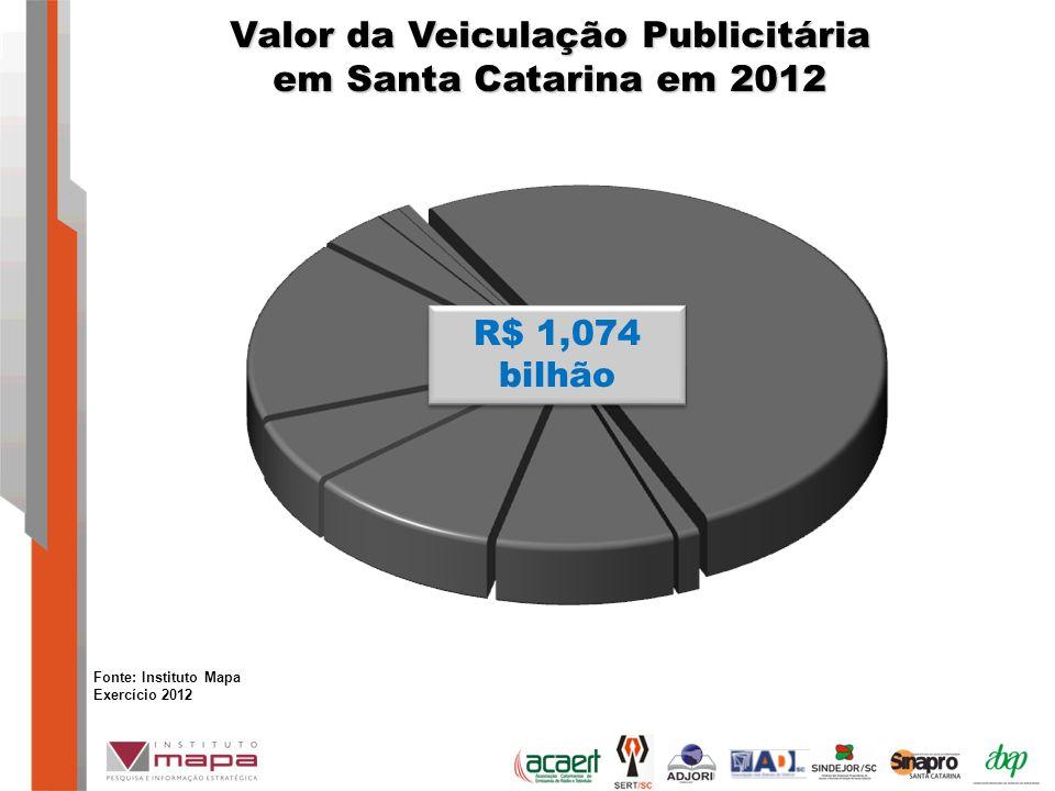 Valor da Veiculação Publicitária em Santa Catarina em 2012 R$ 1,074 bilhão Fonte: Instituto Mapa Exercício 2012