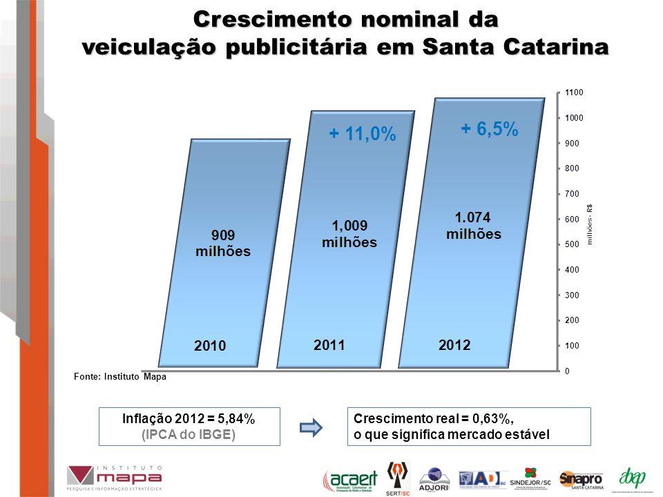 Crescimento nominal da veiculação publicitária em Santa Catarina Fonte: Instituto Mapa + 6,5% + 11,0% Inflação 2012 = 5,84% (IPCA do IBGE) Crescimento real = 0,63%, o que significa mercado estável