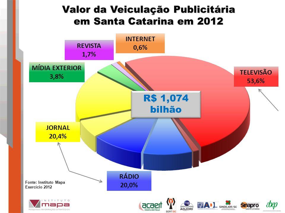 Valor da Veiculação Publicitária em Santa Catarina em 2012 MÍDIA EXTERIOR 3,8% JORNAL 20,4% REVISTA 1,7% TELEVISÃO 53,6% RÁDIO 20,0% INTERNET 0,6% R$ 1,074 bilhão Fonte: Instituto Mapa Exercício 2012