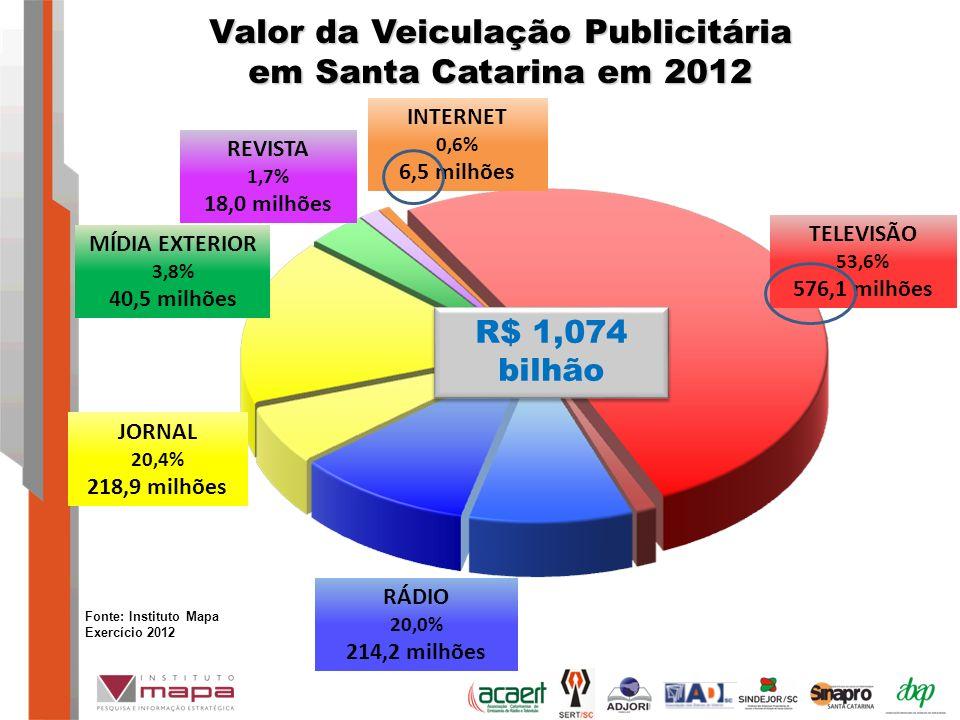 Valor da Veiculação Publicitária em Santa Catarina em 2012 MÍDIA EXTERIOR 3,8% 40,5 milhões JORNAL 20,4% 218,9 milhões REVISTA 1,7% 18,0 milhões TELEVISÃO 53,6% 576,1 milhões RÁDIO 20,0% 214,2 milhões INTERNET 0,6% 6,5 milhões R$ 1,074 bilhão Fonte: Instituto Mapa Exercício 2012
