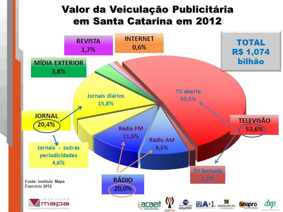 Valor da Veiculação Publicitária em Santa Catarina em 2012 MÍDIA EXTERIOR 3,8% JORNAL 20,4% TELEVISÃO 53,6% RÁDIO 20,0% INTERNET 0,6% Jornais diários 15,8% Jornais - outras periodicidades 4,6% Rádio FM 11,5% Rádio AM 8,5% TV fechada 1,1% TV aberta 52,5% TOTAL R$ 1,074 bilhão Fonte: Instituto Mapa Exercício 2012 REVISTA 1,7%