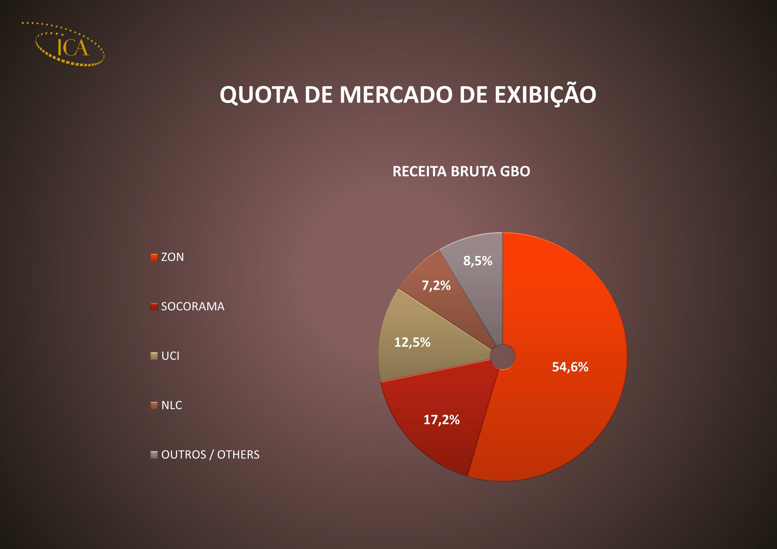QUOTA DE MERCADO DE EXIBIÇÃO