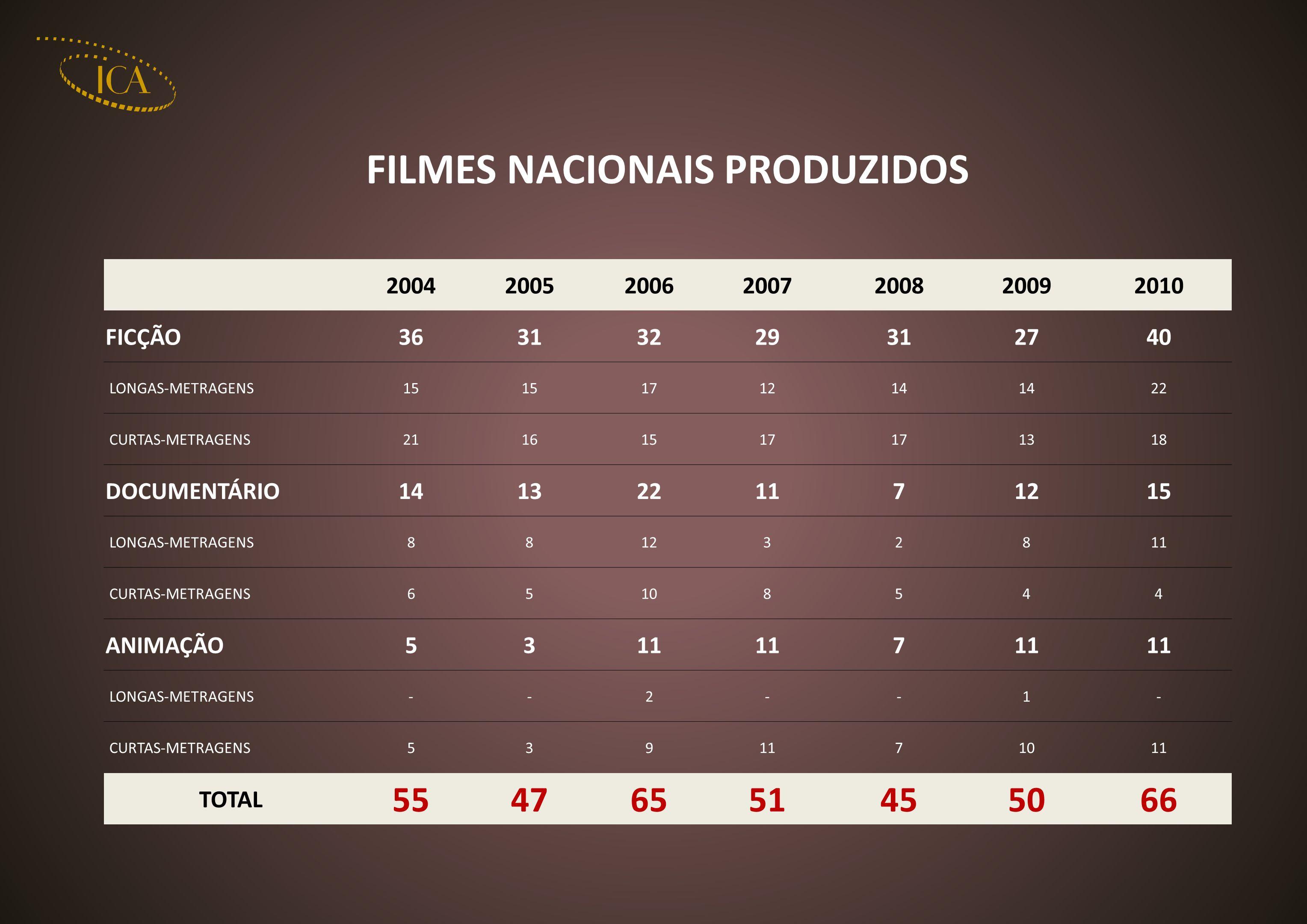 FILMES NACIONAIS PRODUZIDOS 2004200520062007200820092010 FICÇÃO36313229312740 LONGAS-METRAGENS15 171214 22 CURTAS-METRAGENS21161517 1318 DOCUMENTÁRIO1