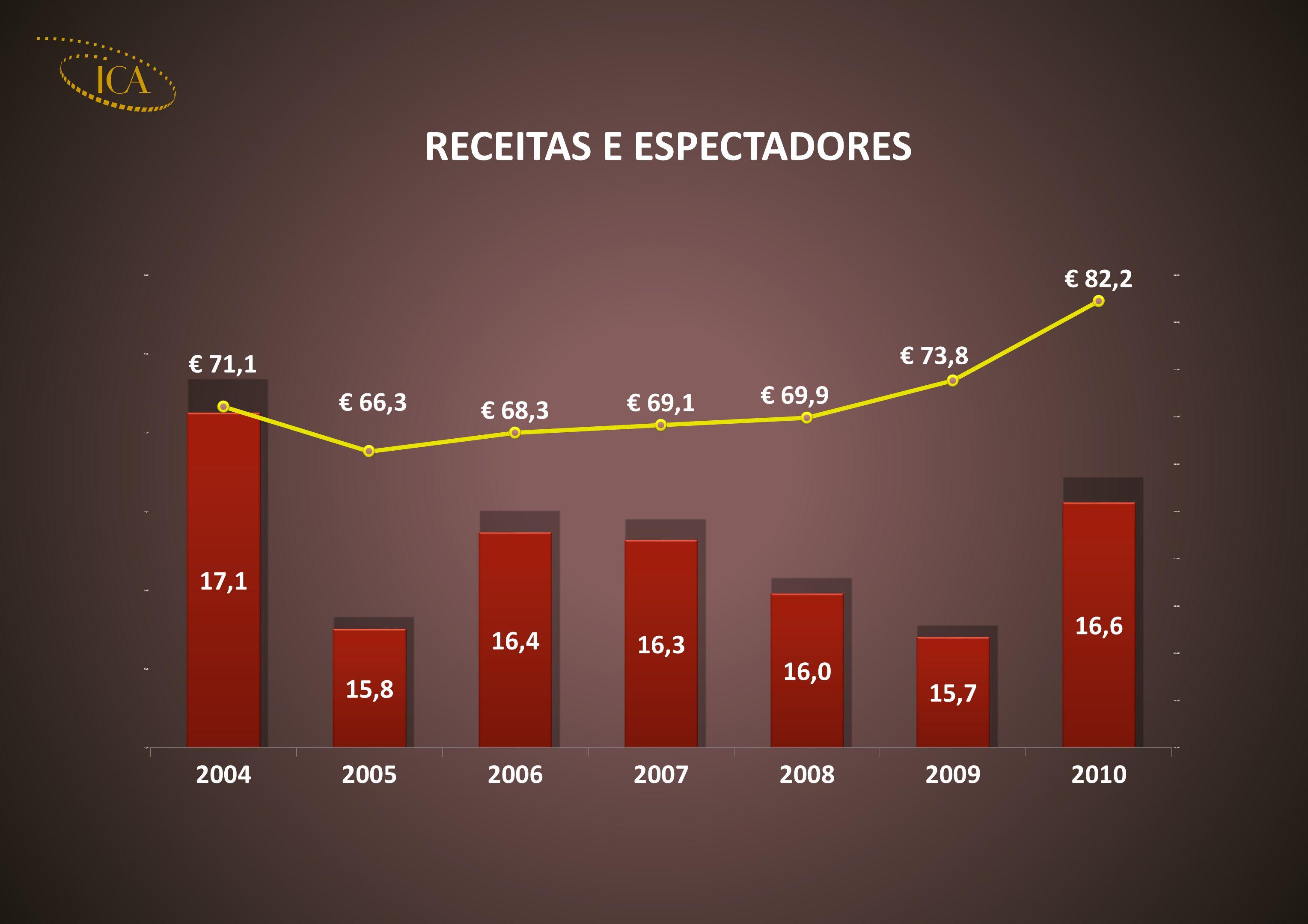 MÉDIA DE ESPECTADORES POR HABITANTE 2004200520062007200820092010 POPULAÇÃO10,5 10,6 ESPETADORES17,115,816,416,31615,716,6 RÁCIO1,61,5 1,6