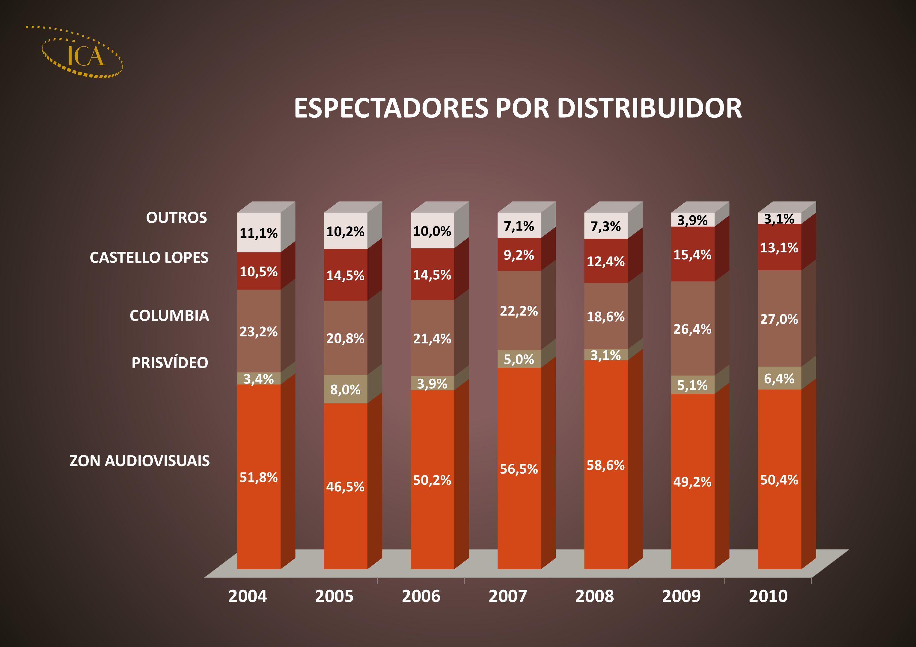 Desde 1996, têm vindo a ser celebrados protocolos entre a RTP e o ICA que reforçam a participação desta televisão pública no esforço de apoio à produção cinematográfica nacional.