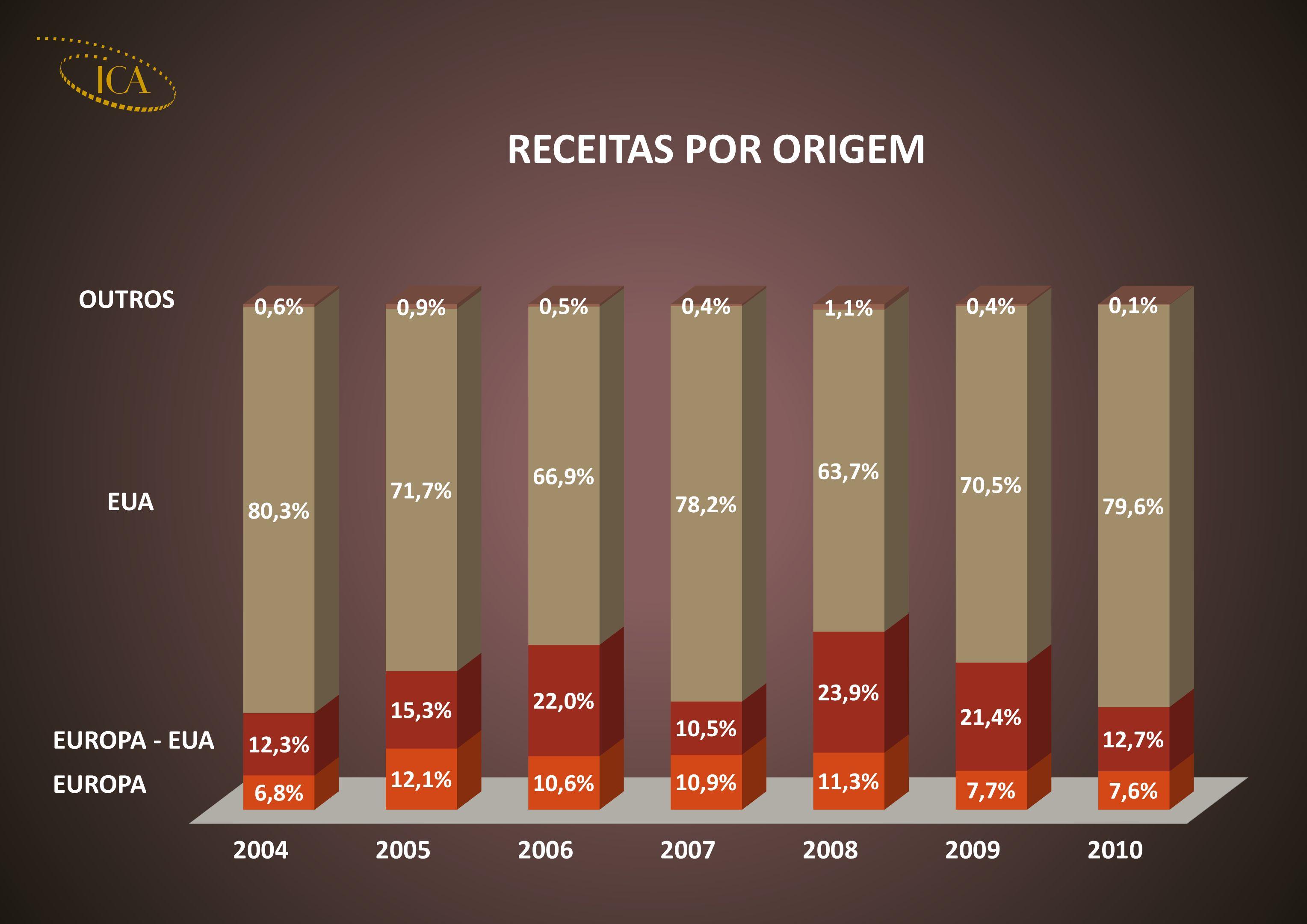 2004200520062007200820092010 RECEITA BRUTA *0,92,11,9 1,71,91,3 QUOTA DE MERCADO1,3%3,2%2,7%2,8%2,5% 1,6% ESPETADORES222.870503.924463.448447.313406.387426.205306.990 QUOTA DE MERCADO1,3%3,2%2,8%2,7%2,5%2,7%1,9% * UNIDADE: MILHÕES QUOTA DE MERCADO DE FILMES NACIONAIS