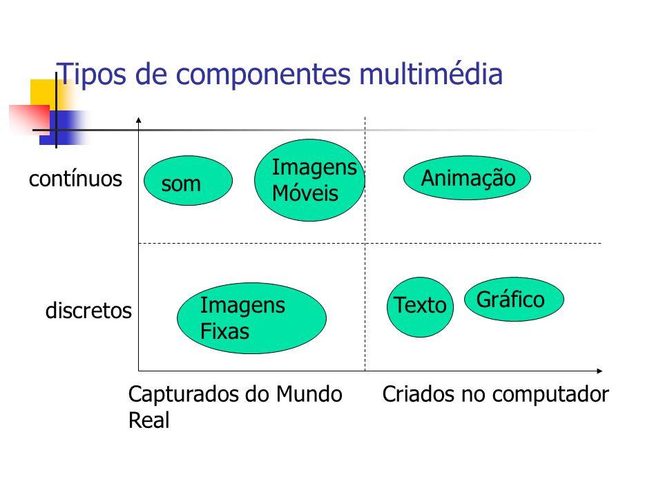 Tipos de componentes multimédia contínuos discretos som Imagens Móveis Animação Imagens Fixas Texto Gráfico Capturados do Mundo Real Criados no computador