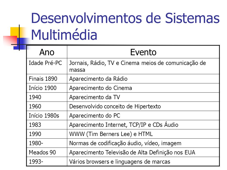Classificação dos Média Diferentes critérios Percepção Representação Apresentação Transmissão Interactividade Discreto/Contínuo