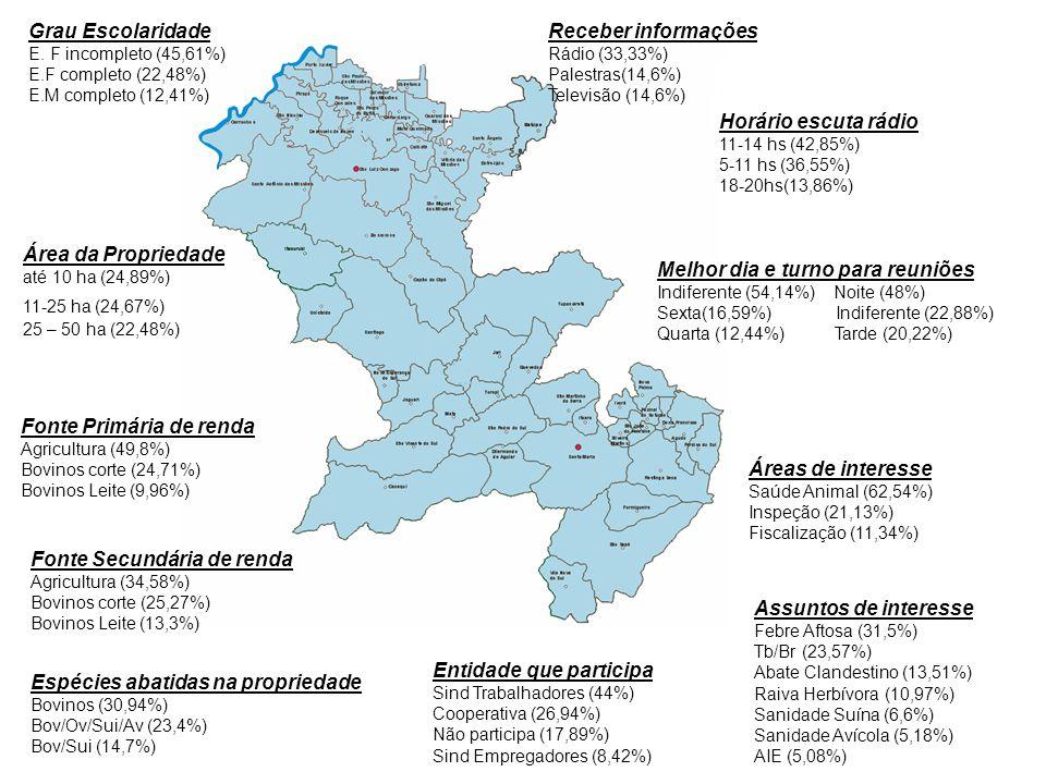 Grau Escolaridade E. F incompleto (45,61%) E.F completo (22,48%) E.M completo (12,41%) Fonte Primária de renda Agricultura (49,8%) Bovinos corte (24,7