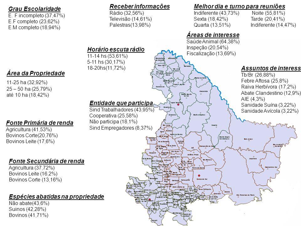 Grau Escolaridade E. F incompleto (37,47%) E.F completo (23,62%) E.M completo (18,94%) Fonte Primária de renda Agricultura (41,53%) Bovinos Corte(20,7
