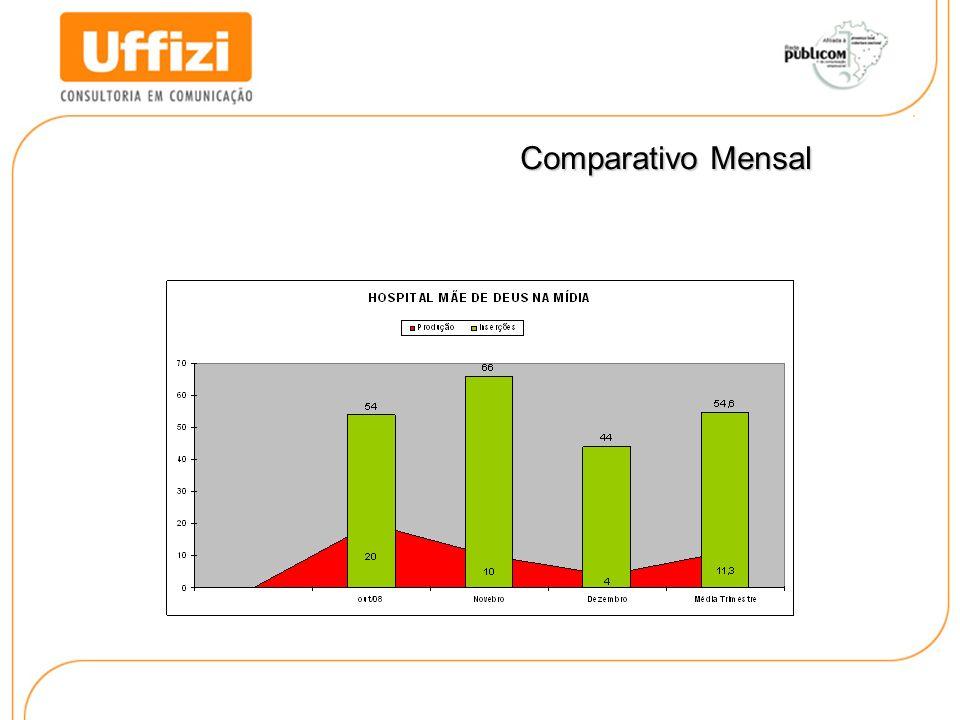 Comparativo Mensal