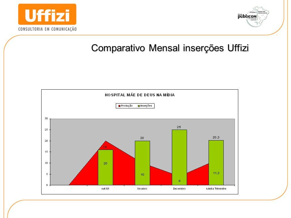 Comparativo Mensal inserções Uffizi