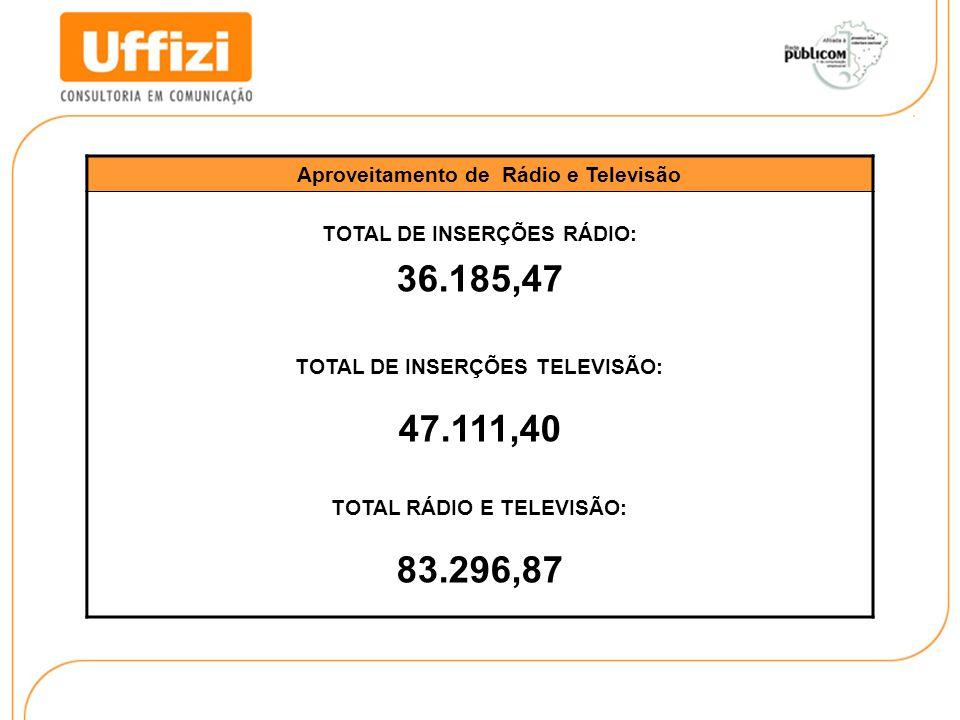 Aproveitamento de Rádio e Televisão TOTAL DE INSERÇÕES RÁDIO: 36.185,47 TOTAL DE INSERÇÕES TELEVISÃO: 47.111,40 TOTAL RÁDIO E TELEVISÃO: 83.296,87