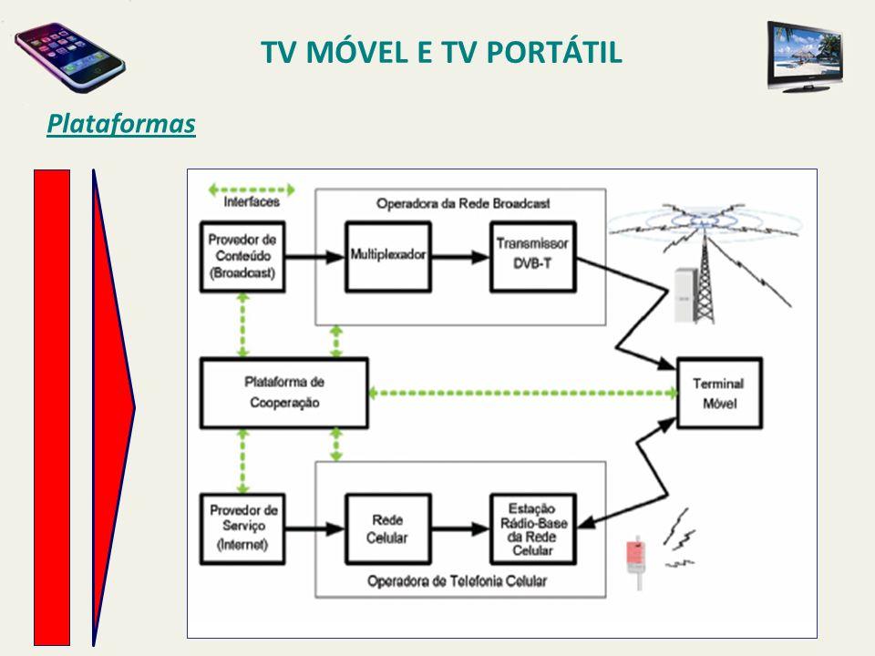 Plataformas TV MÓVEL E TV PORTÁTIL