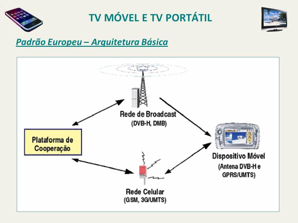 Padrão Europeu – Arquitetura Básica TV MÓVEL E TV PORTÁTIL