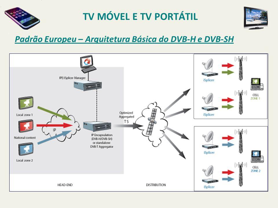 Arquitetura Básica do DVB-H / DVB-SH Padrão Europeu – Arquitetura Básica do DVB-H e DVB-SH TV MÓVEL E TV PORTÁTIL
