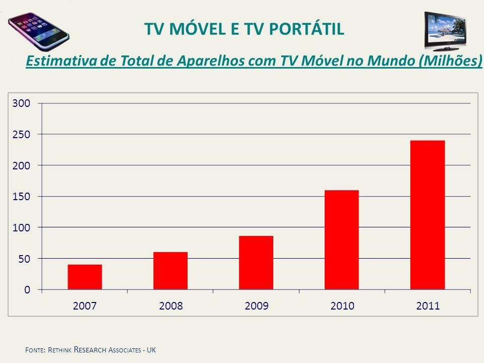 F ONTE : R ETHINK R ESEARCH A SSOCIATES - UK Estimativa de Total de Aparelhos com TV Móvel no Mundo (Milhões) TV MÓVEL E TV PORTÁTIL
