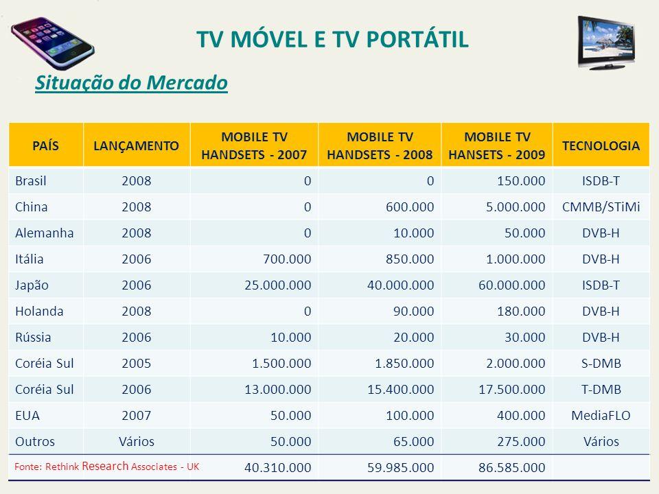 PAÍSLANÇAMENTO MOBILE TV HANDSETS - 2007 MOBILE TV HANDSETS - 2008 MOBILE TV HANSETS - 2009 TECNOLOGIA Brasil200800150.000ISDB-T China20080600.0005.000.000CMMB/STiMi Alemanha2008010.00050.000DVB-H Itália2006700.000850.0001.000.000DVB-H Japão200625.000.00040.000.00060.000.000ISDB-T Holanda2008090.000180.000DVB-H Rússia200610.00020.00030.000DVB-H Coréia Sul20051.500.0001.850.0002.000.000S-DMB Coréia Sul200613.000.00015.400.00017.500.000T-DMB EUA200750.000100.000400.000MediaFLO OutrosVários50.00065.000275.000Vários 40.310.00059.985.00086.585.000 Fonte: Rethink Research Associates - UK Situação do Mercado TV MÓVEL E TV PORTÁTIL