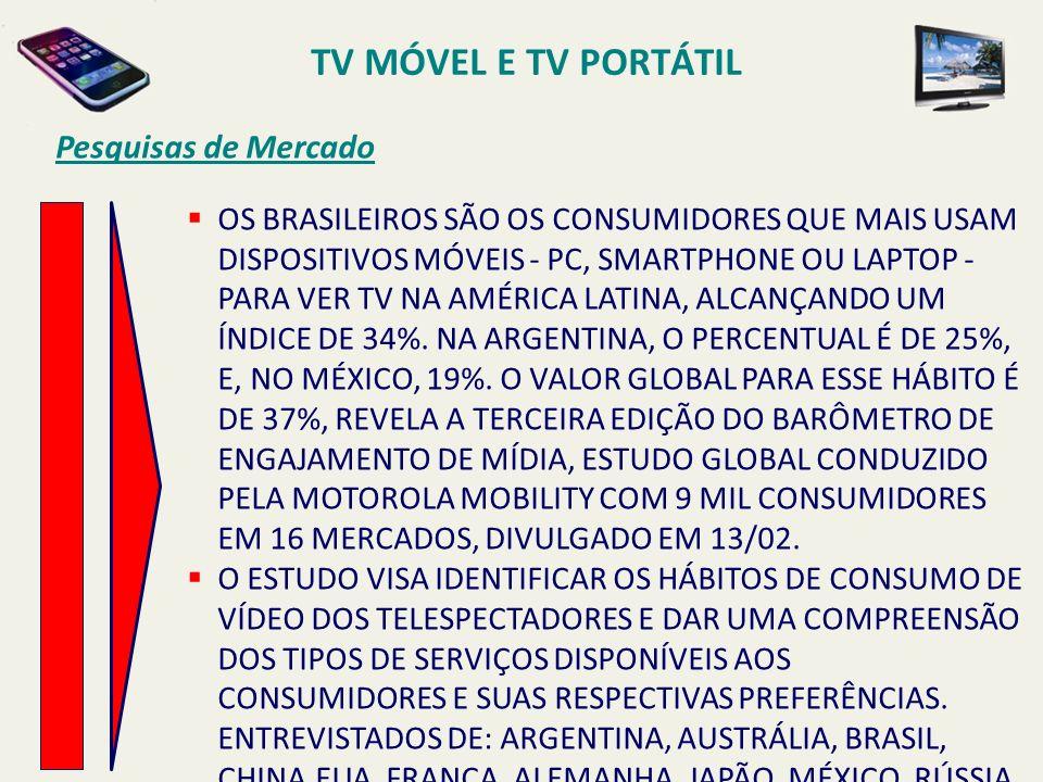 OS BRASILEIROS SÃO OS CONSUMIDORES QUE MAIS USAM DISPOSITIVOS MÓVEIS - PC, SMARTPHONE OU LAPTOP - PARA VER TV NA AMÉRICA LATINA, ALCANÇANDO UM ÍNDICE DE 34%.