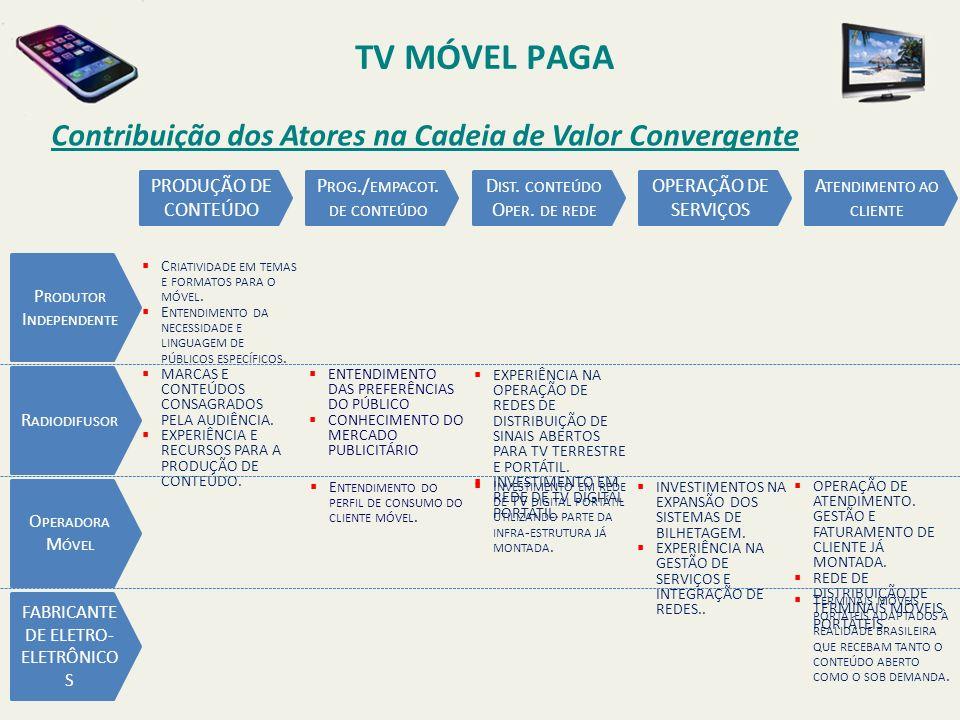TV MÓVEL PAGA Contribuição dos Atores na Cadeia de Valor Convergente P RODUTOR I NDEPENDENTE C RIATIVIDADE EM TEMAS E FORMATOS PARA O MÓVEL.
