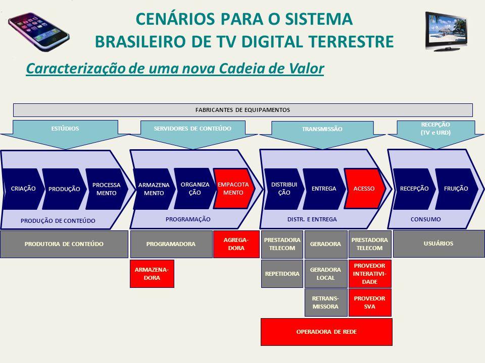 Caracterização de uma nova Cadeia de Valor CENÁRIOS PARA O SISTEMA BRASILEIRO DE TV DIGITAL TERRESTRE PAPAPAPA CRIAÇÃO PRODUÇÃO PROCESSA MENTO ARMAZENA MENTO ORGANIZA ÇÃO DISTRIBUI ÇÃO ENTREGARECEPÇÃOFRUIÇÃO PRODUÇÃO DE CONTEÚDO PROGRAMAÇÃOCONSUMODISTR.