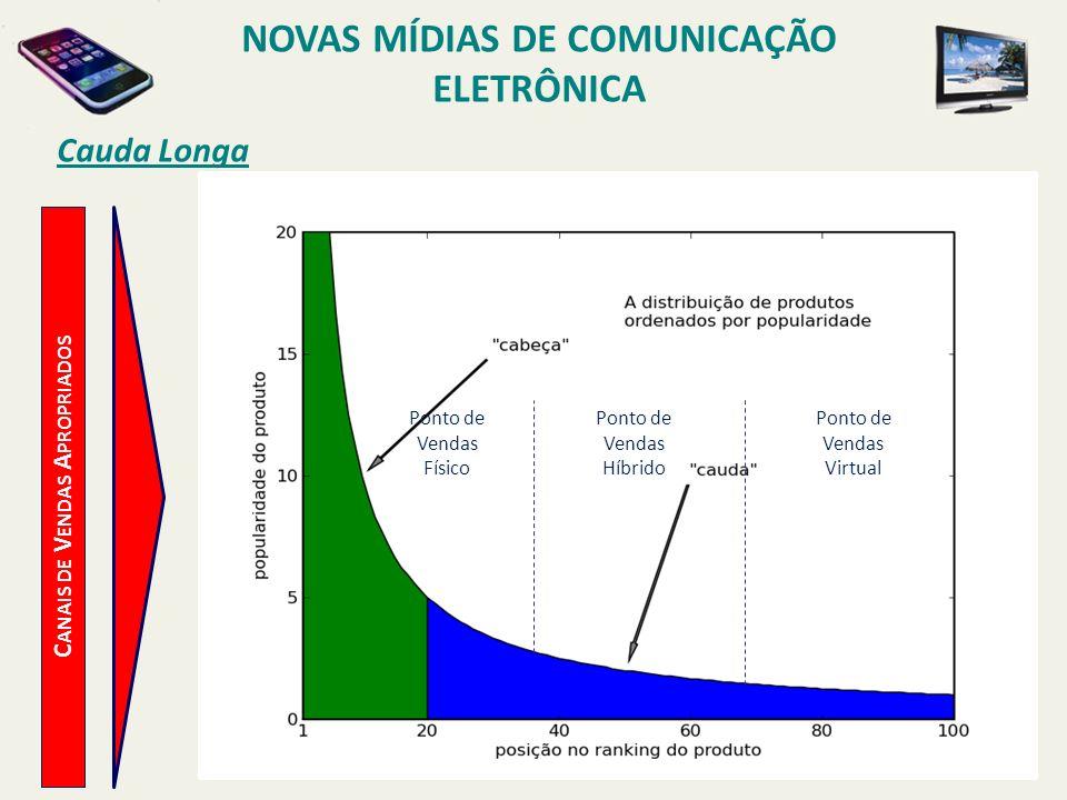 C ANAIS DE V ENDAS A PROPRIADOS Cauda Longa NOVAS MÍDIAS DE COMUNICAÇÃO ELETRÔNICA Ponto de Vendas Físico Ponto de Vendas Híbrido Ponto de Vendas Virtual