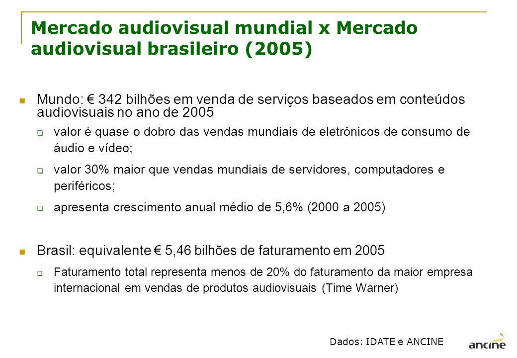 Mercado audiovisual mundial x Mercado audiovisual brasileiro (2005) Mundo: 342 bilhões em venda de serviços baseados em conteúdos audiovisuais no ano