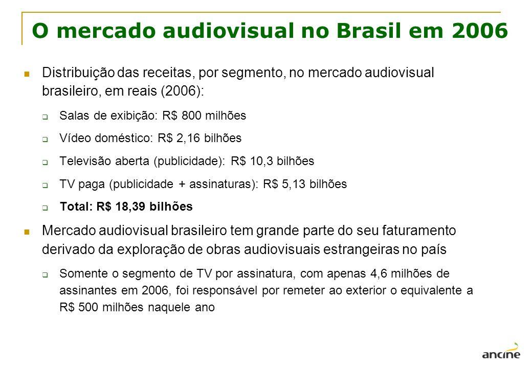 O mercado audiovisual no Brasil em 2006 Distribuição das receitas, por segmento, no mercado audiovisual brasileiro, em reais (2006): Salas de exibição