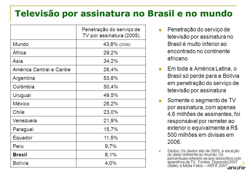 Televisão por assinatura no Brasil e no mundo Penetração do serviço de televisão por assinatura no Brasil é muito inferior ao encontrado no continente