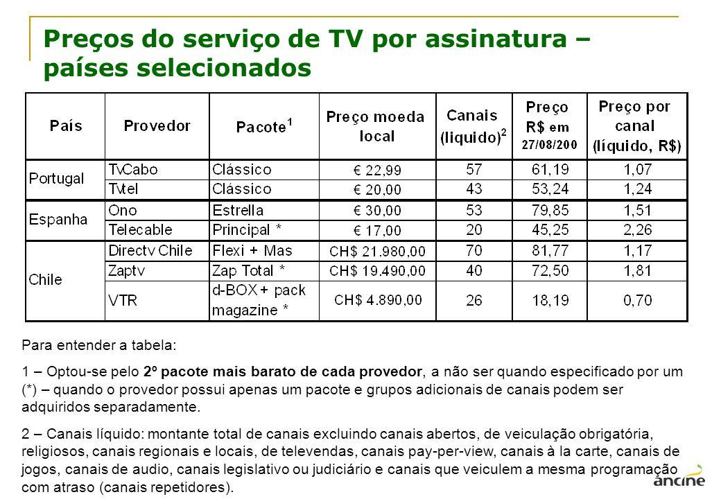 Preços do serviço de TV por assinatura – países selecionados Para entender a tabela: 1 – Optou-se pelo 2º pacote mais barato de cada provedor, a não s