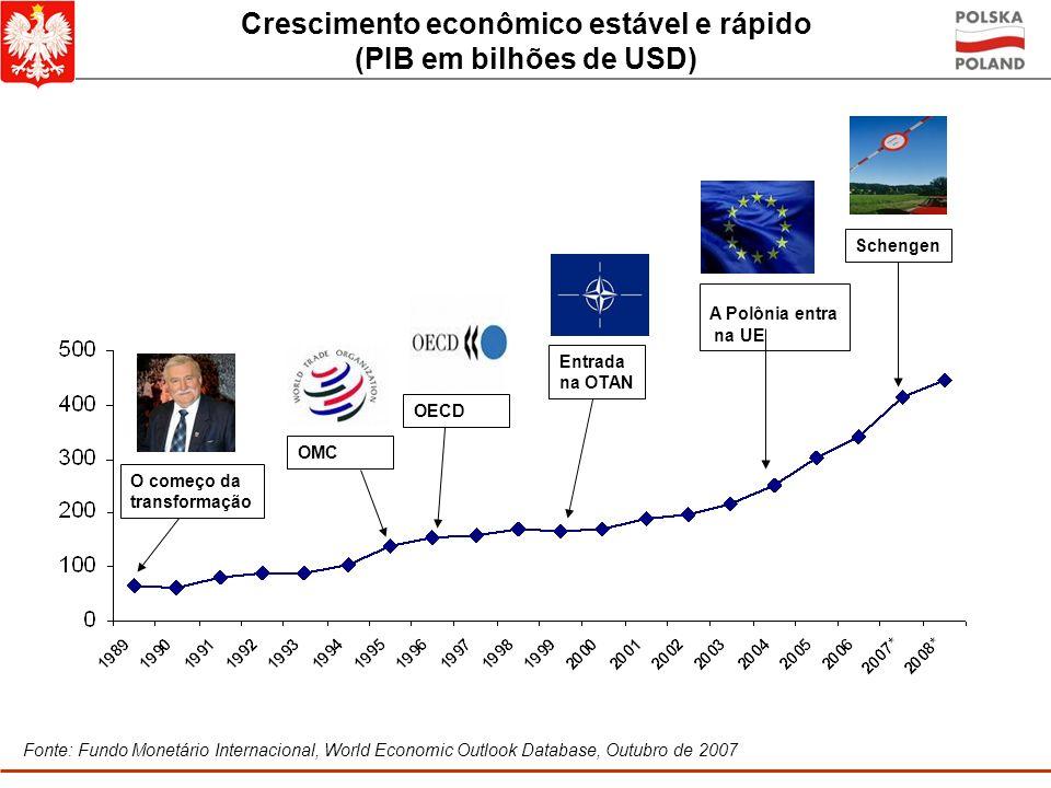 Crescimento econômico estável e rápido (PIB em bilhões de USD) Fonte: Fundo Monetário Internacional, World Economic Outlook Database, Outubro de 2007 O começo da transformação Entrada na OTAN OECD OMC Schengen A Polônia entra na UE