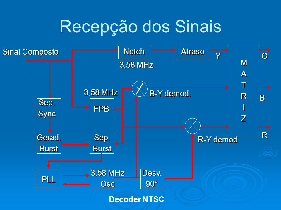 Recepção dos Sinais Sinal Composto Sep.Sync Gerad.Burst PLL Sep.Burst 3,58 MHz Osc Desv.90° FPB Notch AtrasoMATRIZ B-Y demod.