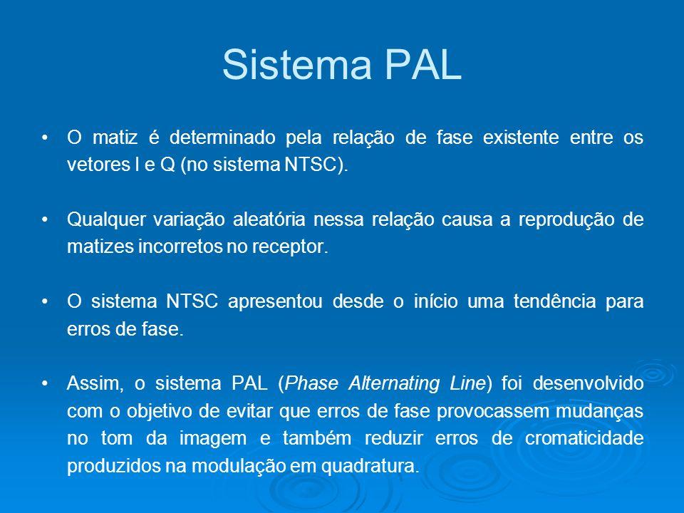 Sistema PAL O matiz é determinado pela relação de fase existente entre os vetores I e Q (no sistema NTSC). Qualquer variação aleatória nessa relação c
