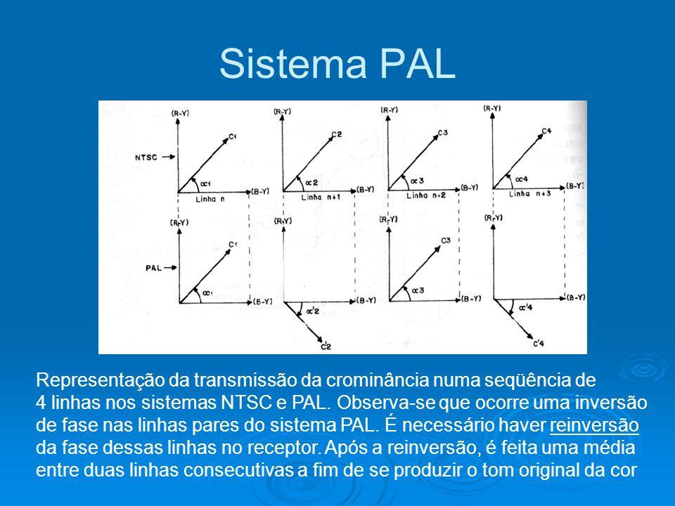Sistema PAL Representação da transmissão da crominância numa seqüência de 4 linhas nos sistemas NTSC e PAL. Observa-se que ocorre uma inversão de fase