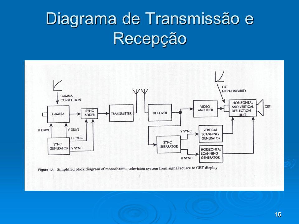 15 Diagrama de Transmissão e Recepção