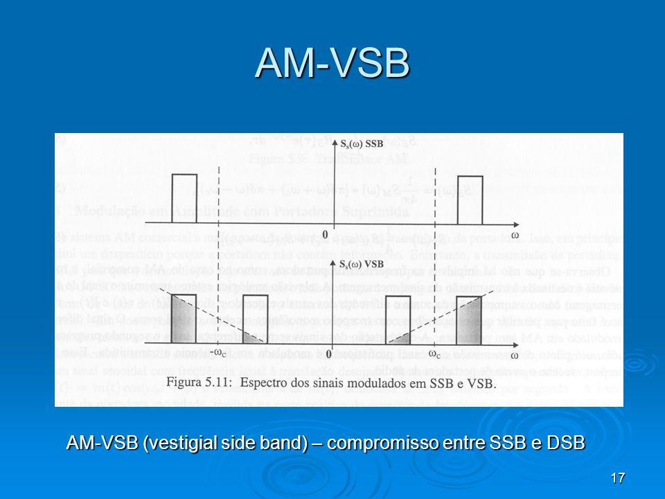 17 AM-VSB AM-VSB (vestigial side band) – compromisso entre SSB e DSB