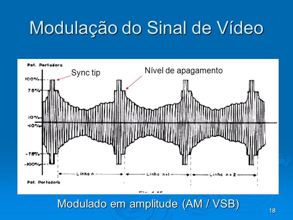 18 Modulação do Sinal de Vídeo Sync tip Nível de apagamento Modulado em amplitude (AM / VSB) Modulado em amplitude (AM / VSB)