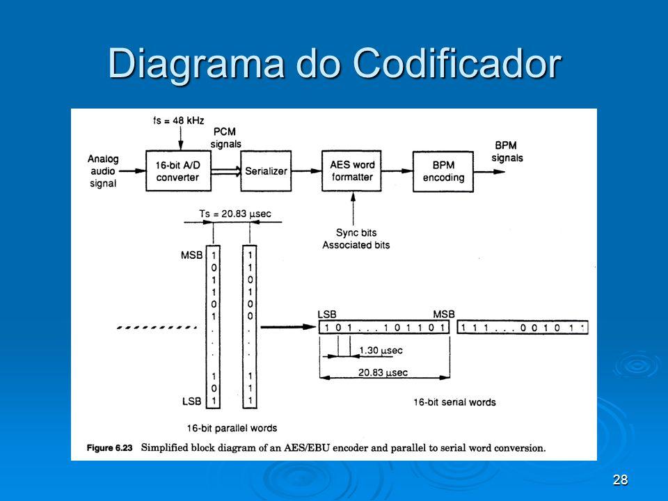 28 Diagrama do Codificador