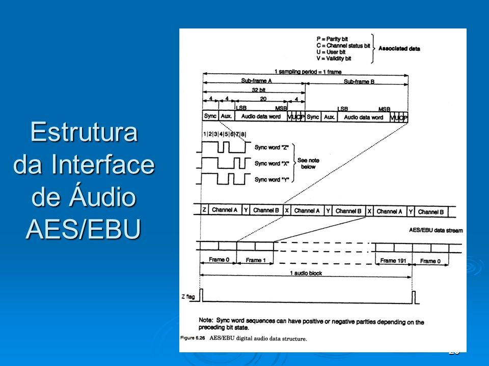 29 Estrutura da Interface de Áudio AES/EBU