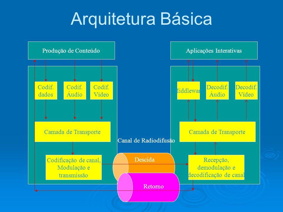Produção de ConteúdoAplicações Interativas Codif.dados Codif.