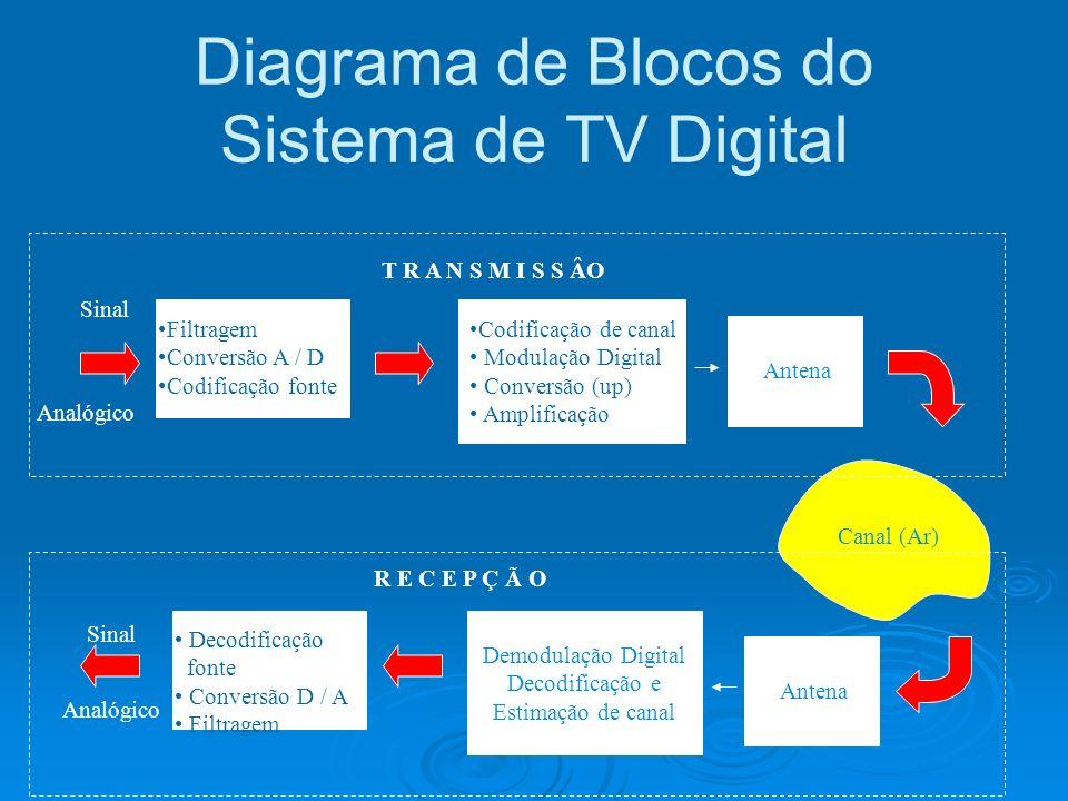 Diagrama de Blocos do Sistema de TV Digital Sinal Analógico Filtragem Conversão A / D Codificação fonte Codificação de canal Modulação Digital Convers