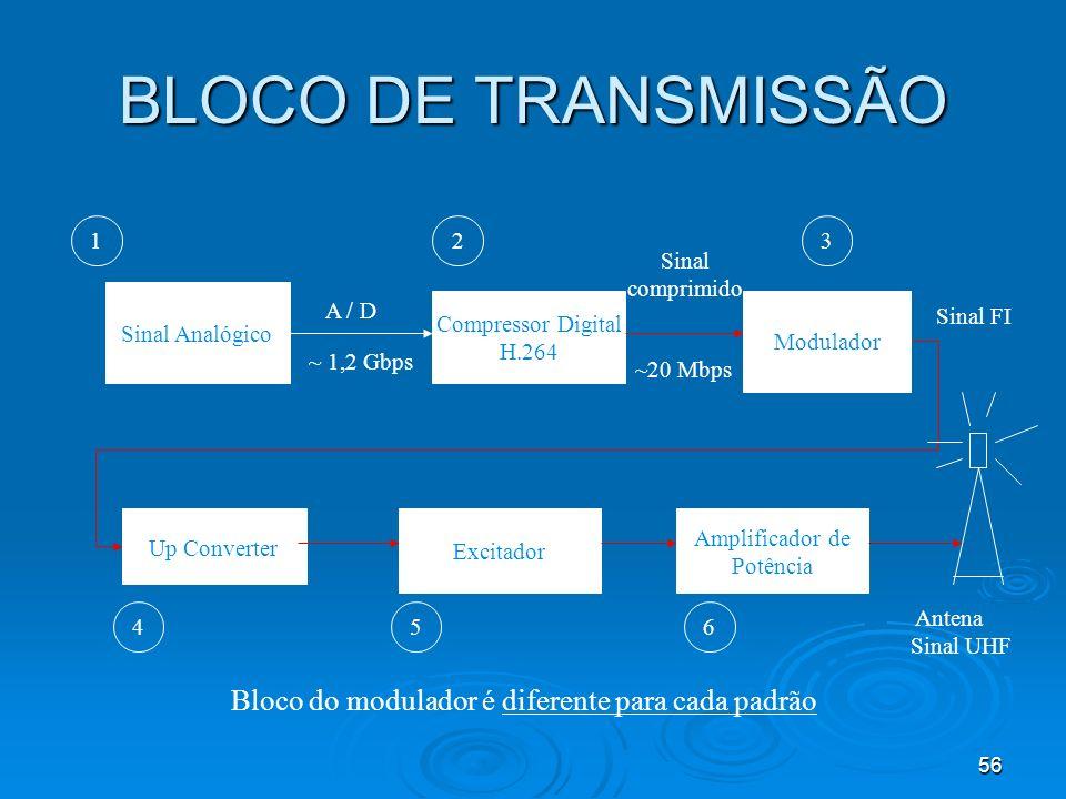 56 BLOCO DE TRANSMISSÃO Sinal Analógico A / D ~ 1,2 Gbps Compressor Digital H.264 Modulador Up Converter Excitador Amplificador de Potência Antena Sin