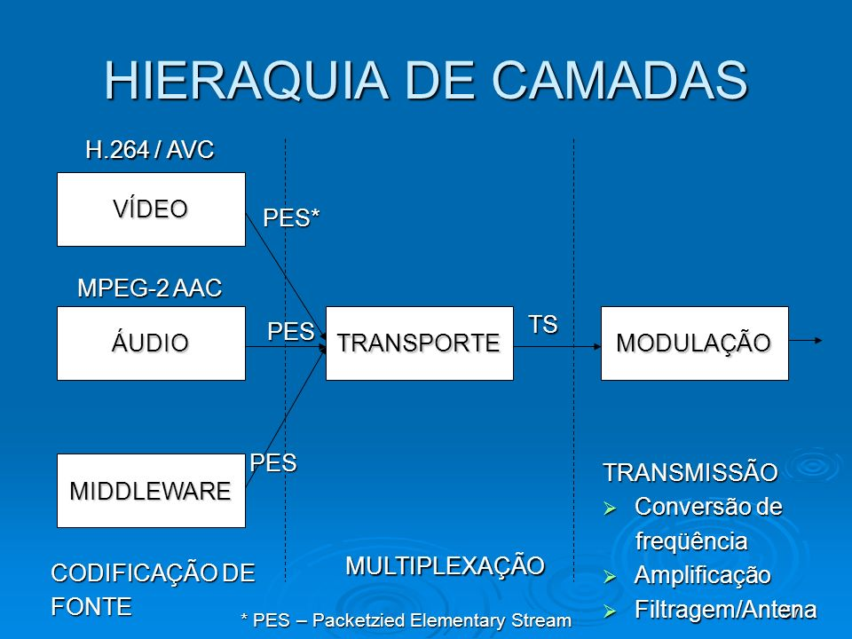 57 HIERAQUIA DE CAMADAS TRANSPORTE VÍDEO ÁUDIO MIDDLEWARE MODULAÇÃO CODIFICAÇÃO DE FONTE MULTIPLEXAÇÃO TRANSMISSÃO Conversão de Conversão de freqüência freqüência Amplificação Amplificação Filtragem/Antena Filtragem/Antena TS TS PES* PES PES * PES – Packetzied Elementary Stream H.264 / AVC MPEG-2 AAC